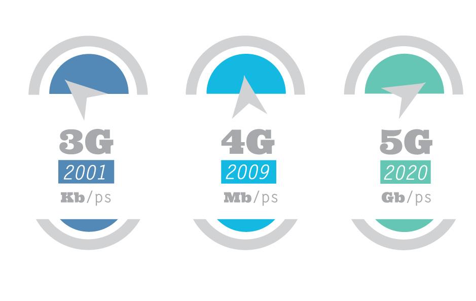 Todo lo que se sabe del 5G