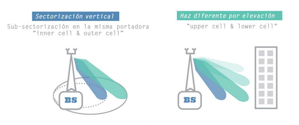 sectorizacion