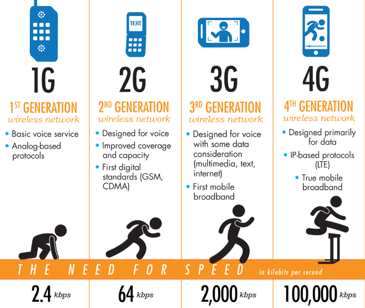 Mobile Technology evolution