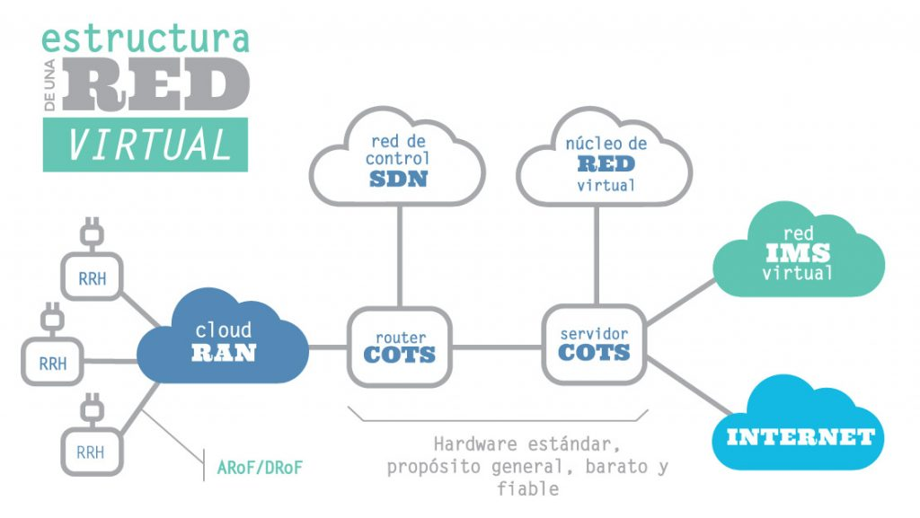 estructura red virtual