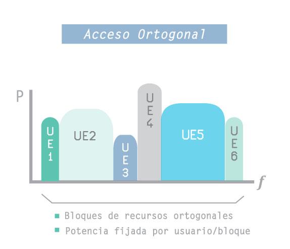 ortogonal-access2