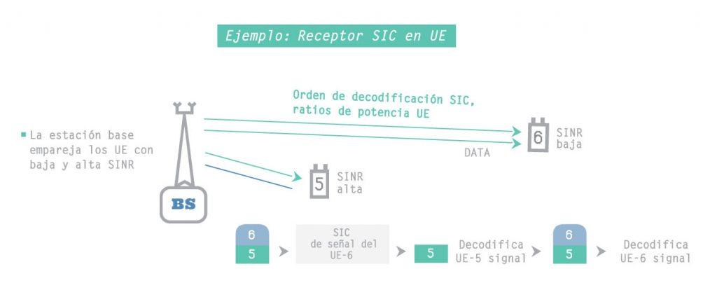 receptor SIC