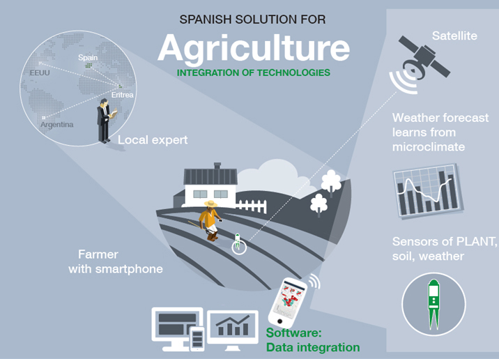 agrotech-technology-solution