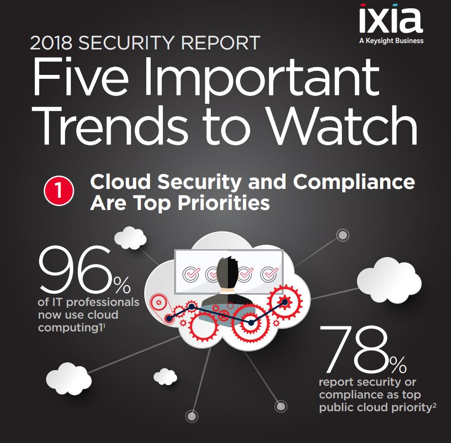 """Trends transforming IT security"""