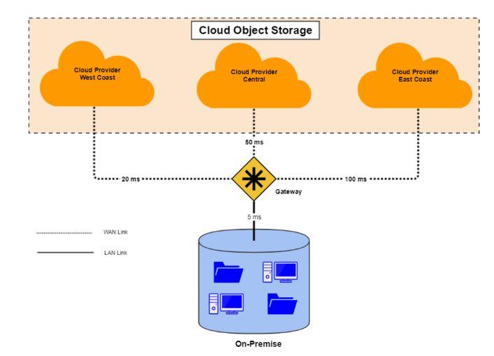 """""""Cloud data storage"""""""