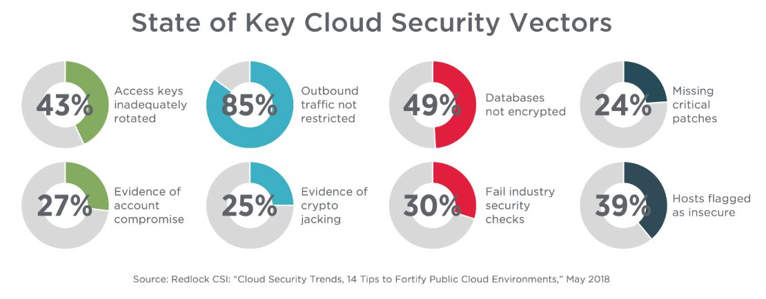 """cloud security"""