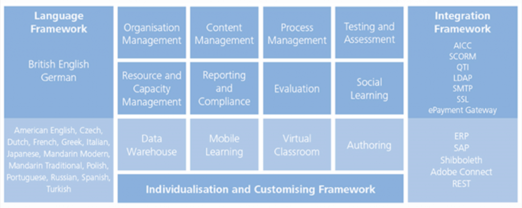 Learning Management Systems (LMS) 22