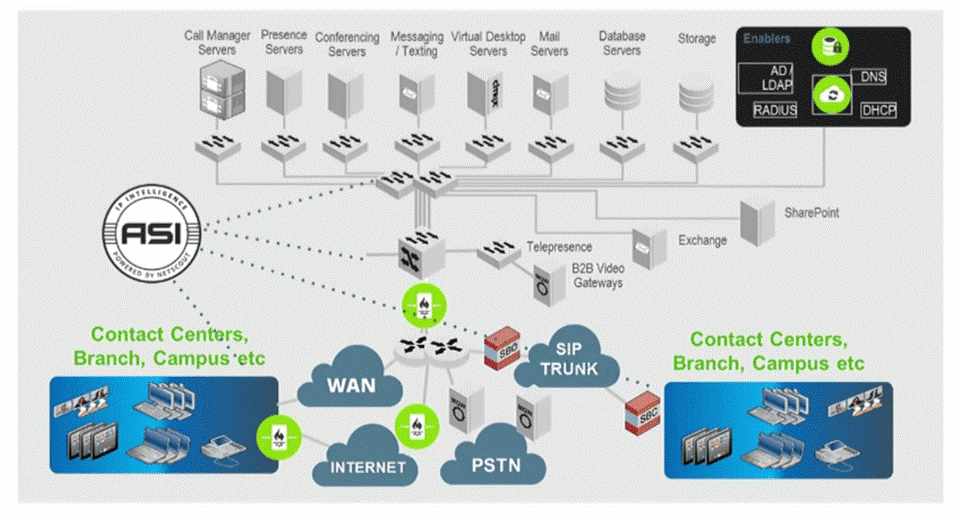 Caso de Éxito: Resolución de problemática en VoIP con herramientas de Netscout 5