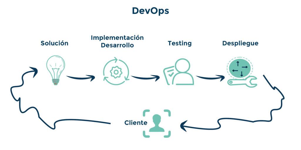 metodología DevOps