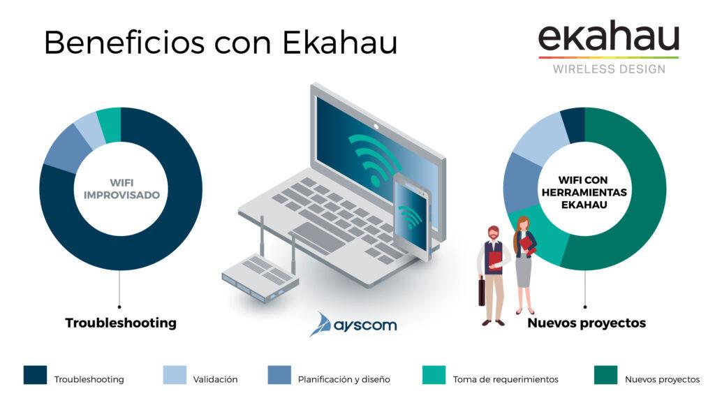 WiFi-cobertura-rendimiento-Eckahau