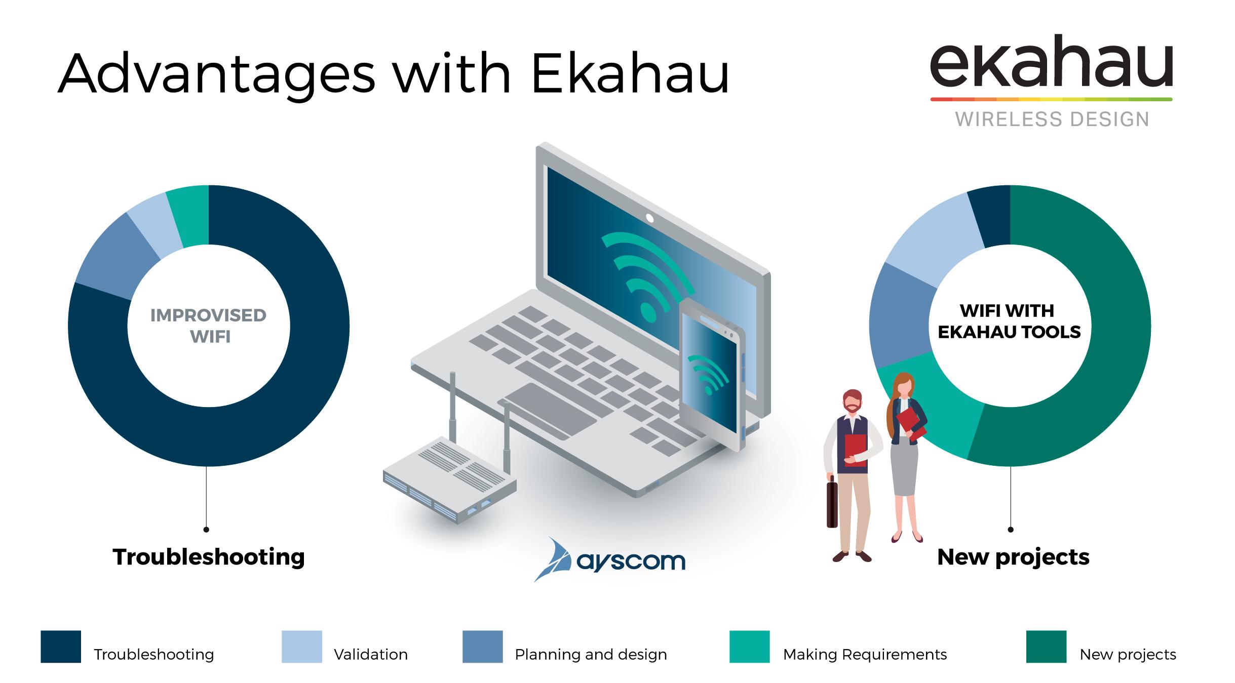 wifi-planning-advantages-ayscom