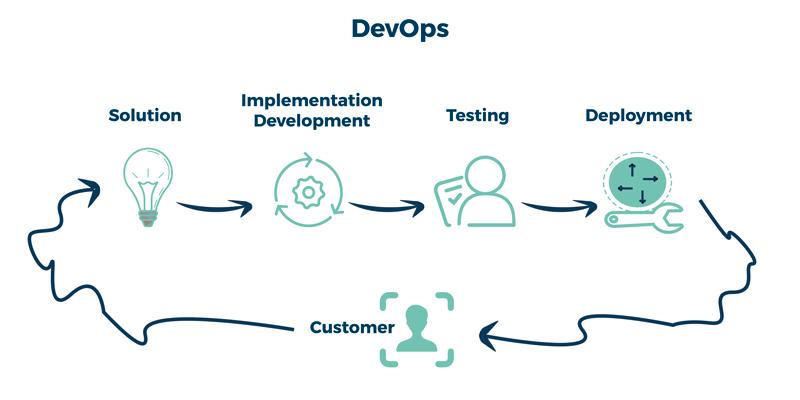 devops-ayscom-Implementation-process