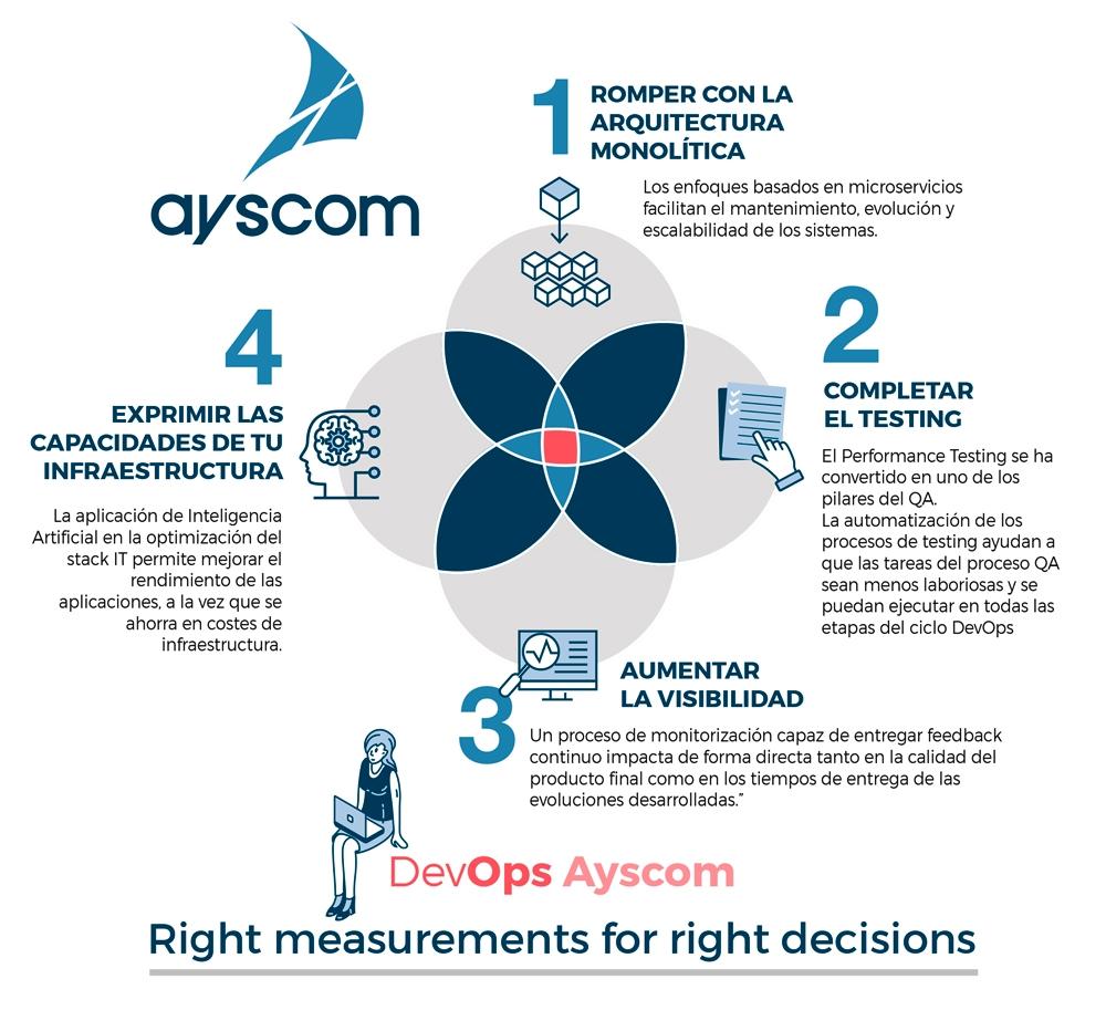DEVOPS-AYSCOM-4-FASES-infografia