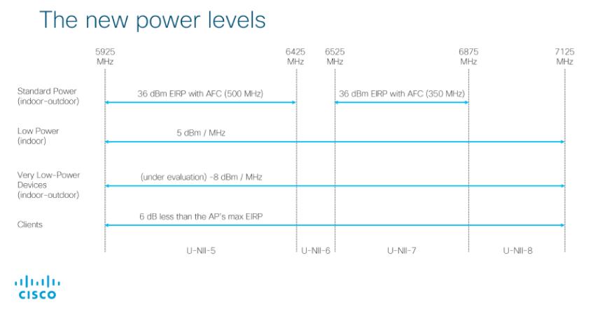 Wi-Fi 6E_Los nuevos niveles de potencia CISCO