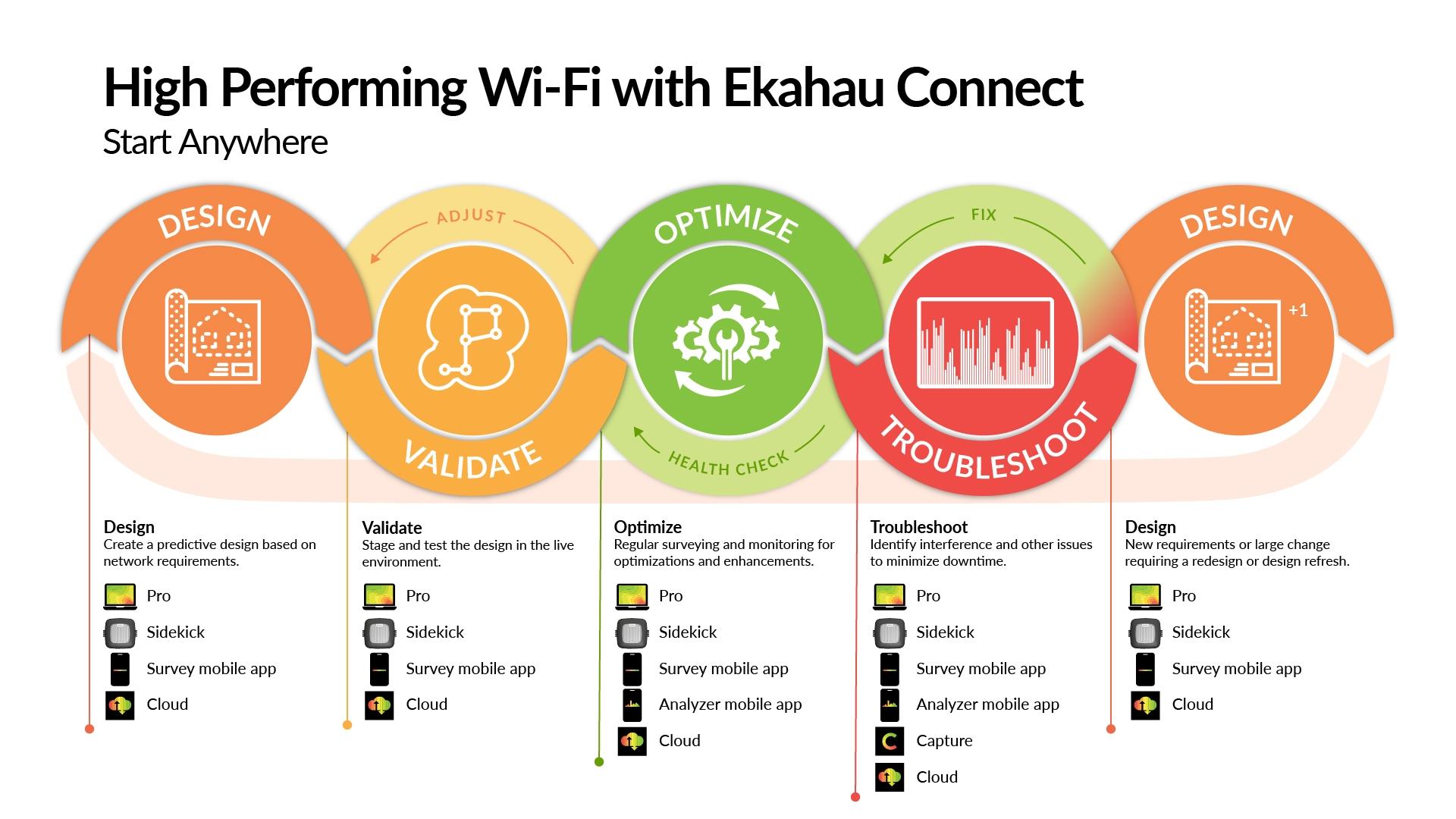 Ciclo de vida Wi-Fi