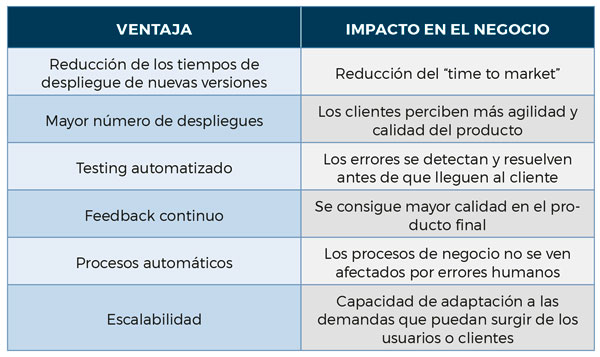 ayscom-beneficios-metodologia-devops-tabla