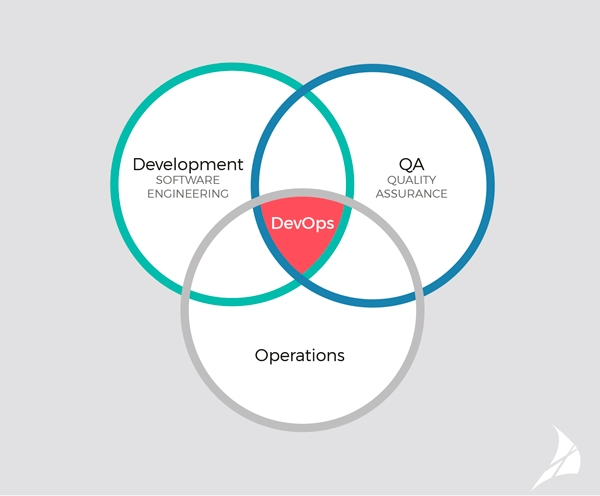 ayscom-development-operations-QA