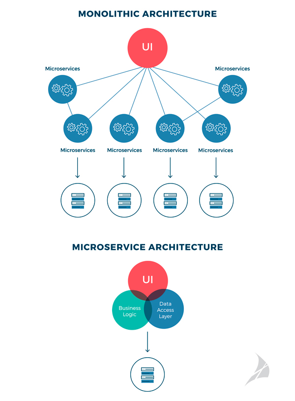 ayscom-monolithic-and-microservice-architecture
