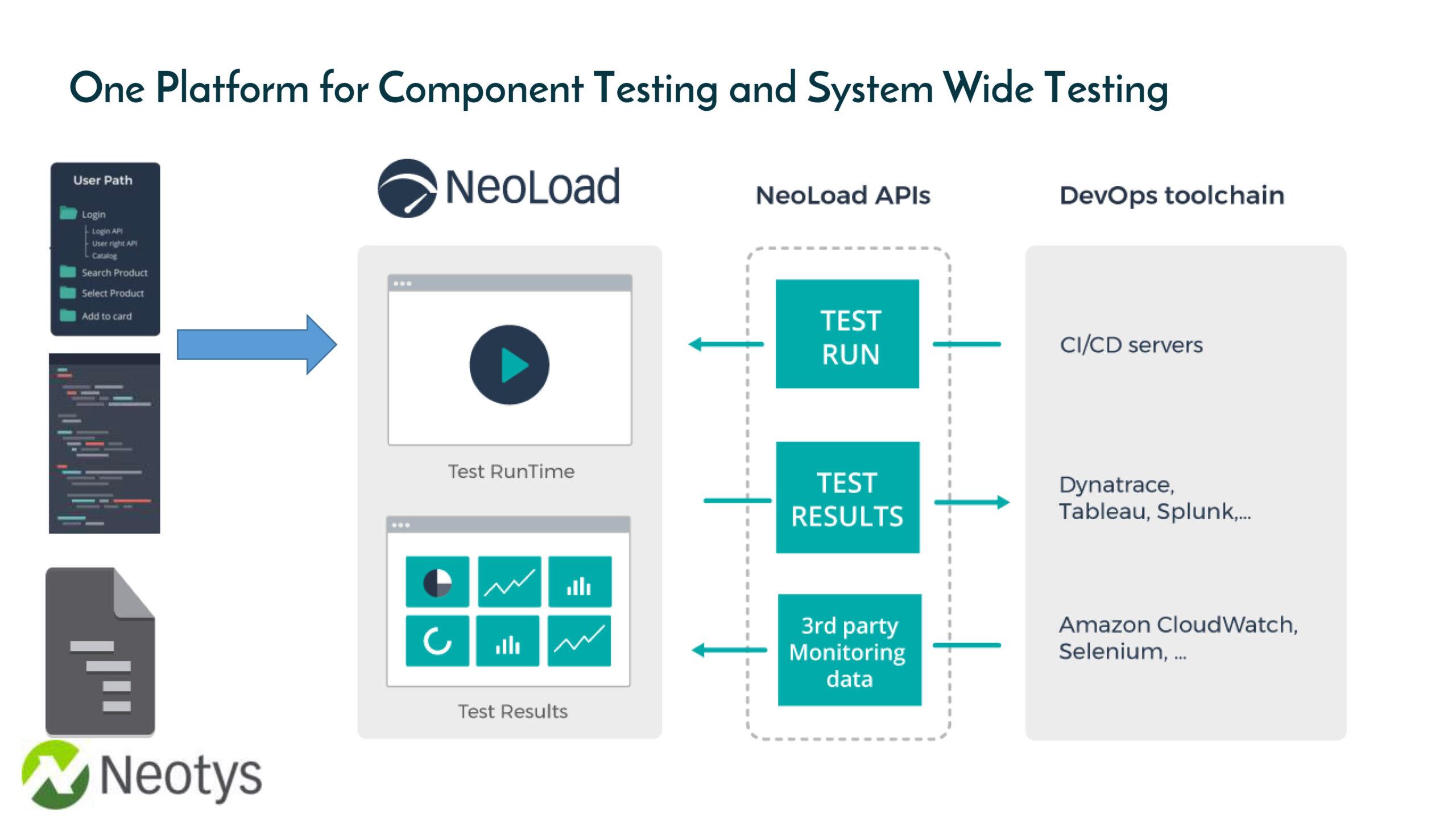 neoload-testing-ayscom