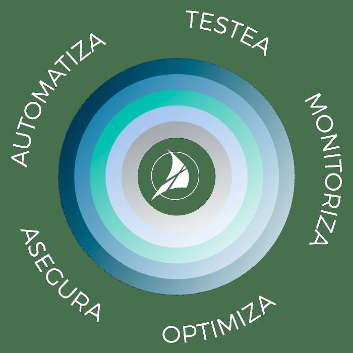 testea-monitoriza-optimiza-asegura-automatiza-ayscom