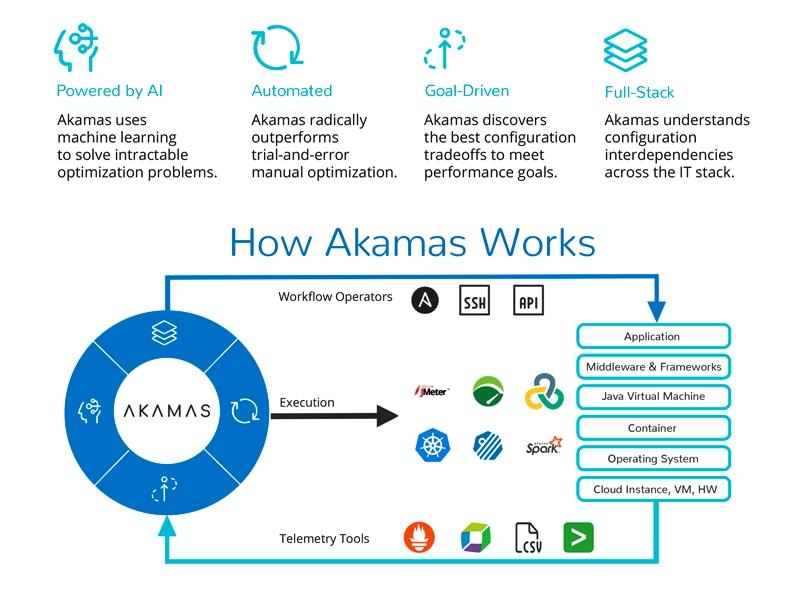 Akamas-optimizacion-sistemas-ayscom
