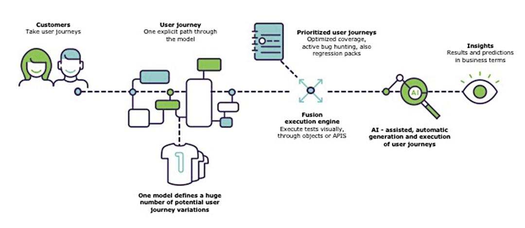 digital-automation-intelligence-ayscom-eggplant